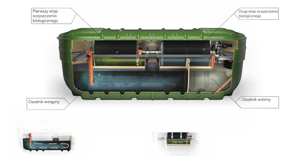 zbiornik do oczyszczania ścieków Biodisc